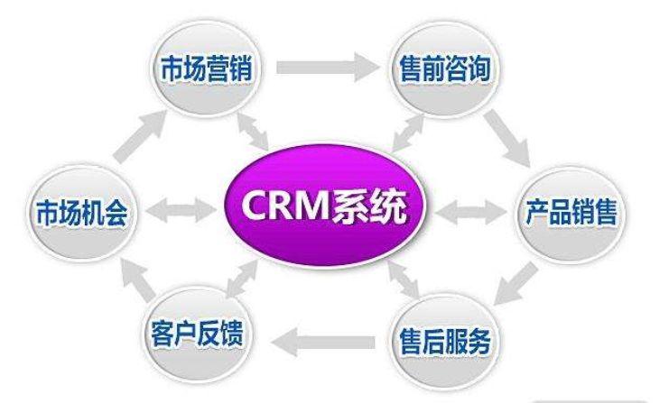 销售真正喜欢的CRM系统是什么样的?