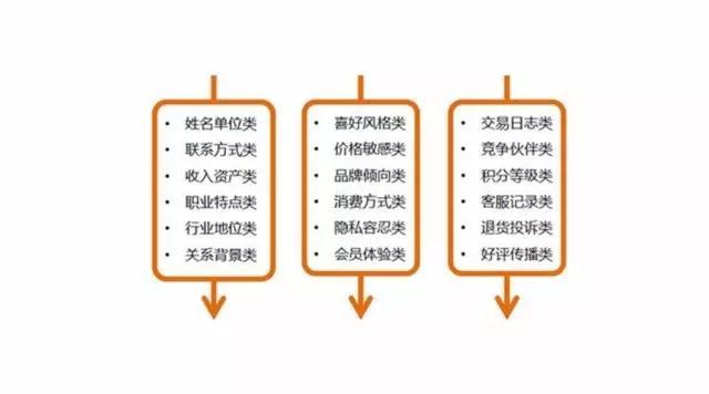电子商务的CRM:收集客户数据
